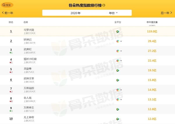 top 10 most watched donghua 2020 Top 10 Most-Watched Chinese Anime of 2020 (Ranked)